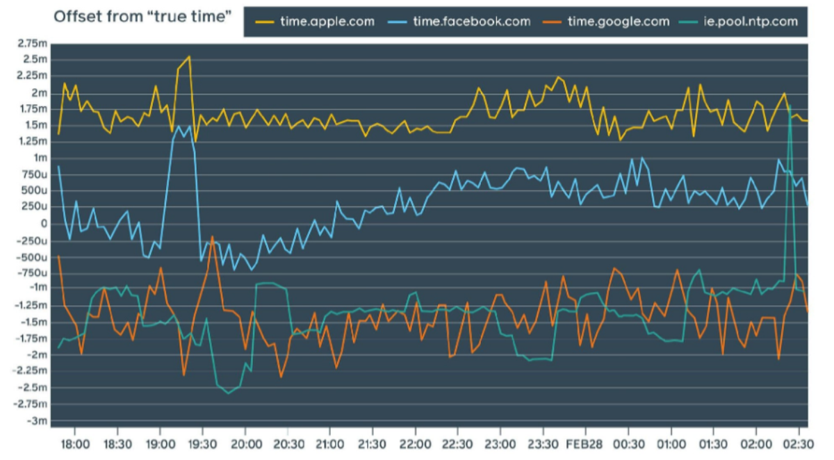 facebook-time-keeping-vs-competitors.png