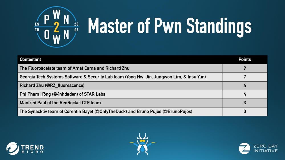 pwn2own-2020-spring-winners.jpg