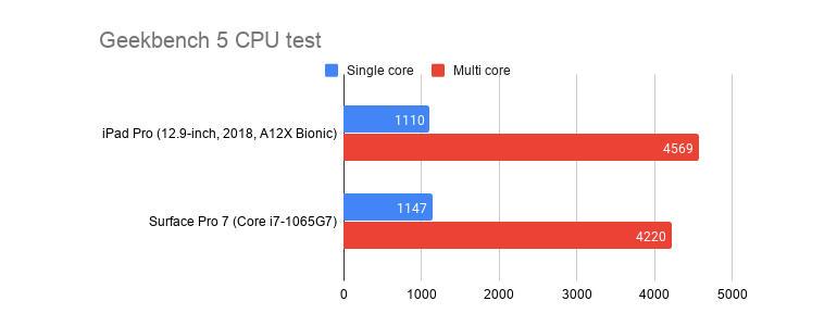 ipad-pro-vs-sp7-geekbench.jpg