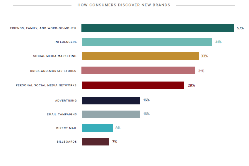 Social media and influencers still dominate our online shopping habits zdnet