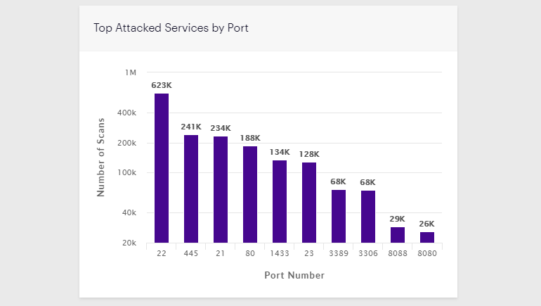 Most scanned web ports