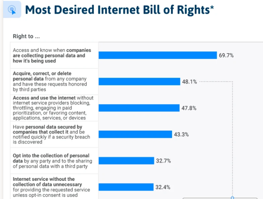 Americans want an internet bill of rights to protect their online data zdnet