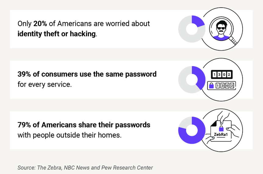 Four from five consumers admit sharing passwords with someone outside their home zdnet