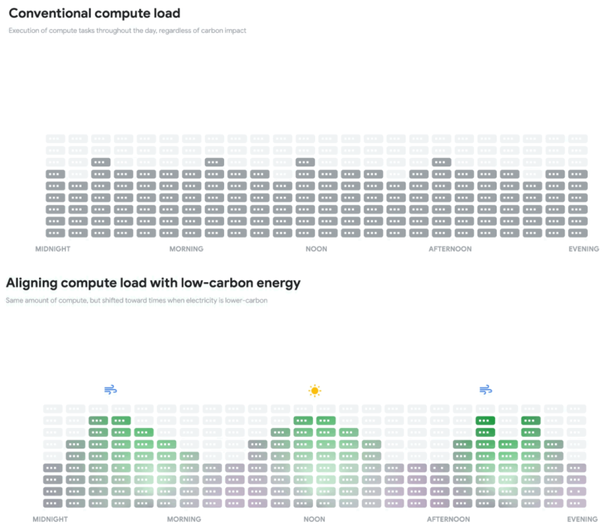 google-new-tool-for-data-centers.png