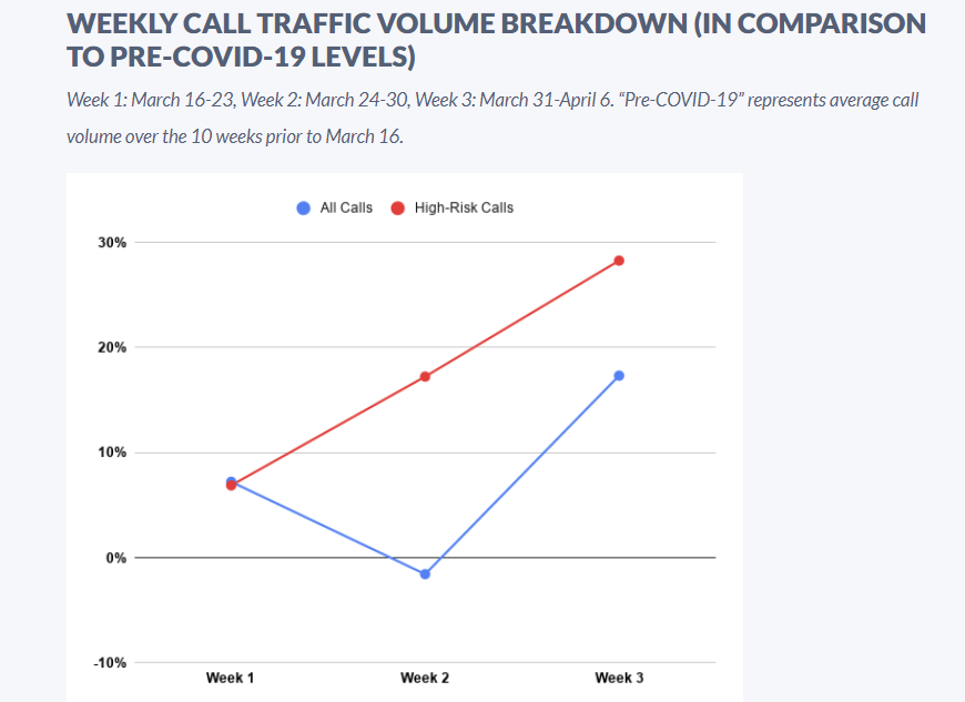 Enterprises getting 30% more high-risk calls as fraudsters exploit COVID-19 worry and confusion zdnet