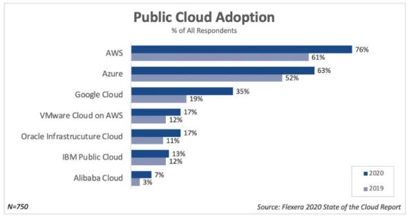 flexera-state-of-cloud-2020-e.png