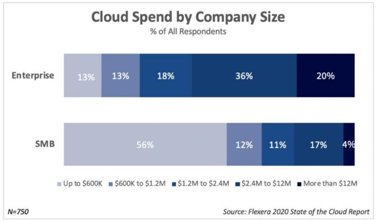 flexera-state-of-cloud-2020-d.png
