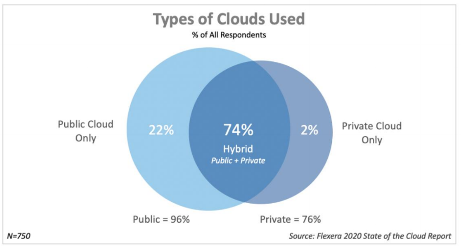 flexera-state-of-cloud-2020-b.png