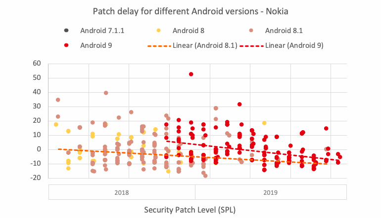 spl-android-2020-nokia.png