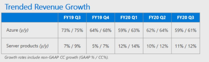 msft-q3-azure.png