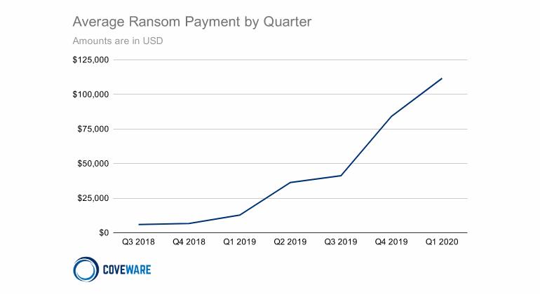 coveware-ransom-demand.png
