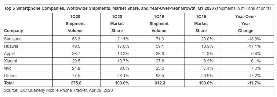 idc-1q20-smartphone-market.jpg