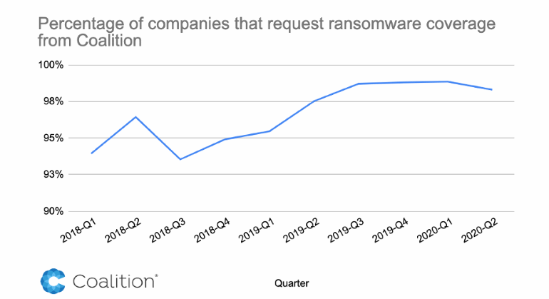 coalition-ransomware-insurance.png