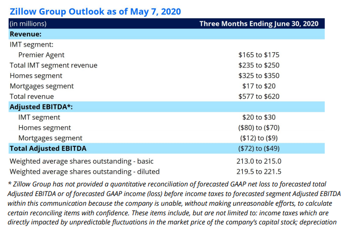 zillow-outlook-q2-2020.png