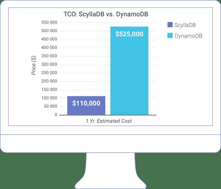 tco-monitor-scylla-vs-dynamo-768x659.png