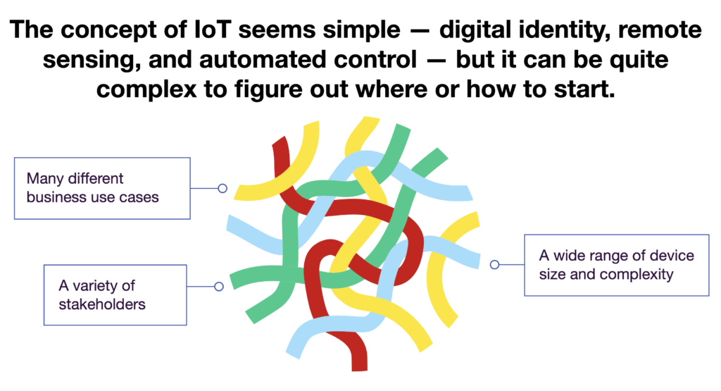 iot-is-complex-1024x555.png