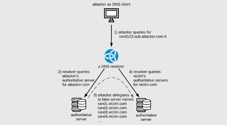 nsnxattack-scheme.png