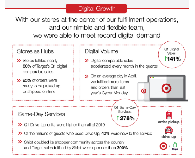 target-q1-2020-digital.png