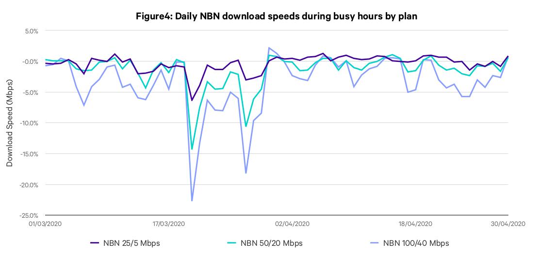 nbn-broadband-speeds-lockdown.png