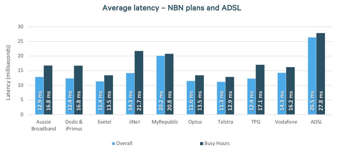 nbn-latency-feb-2020.png