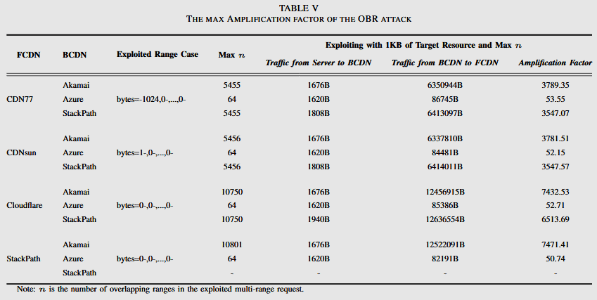 rangeamp-results-obr.png