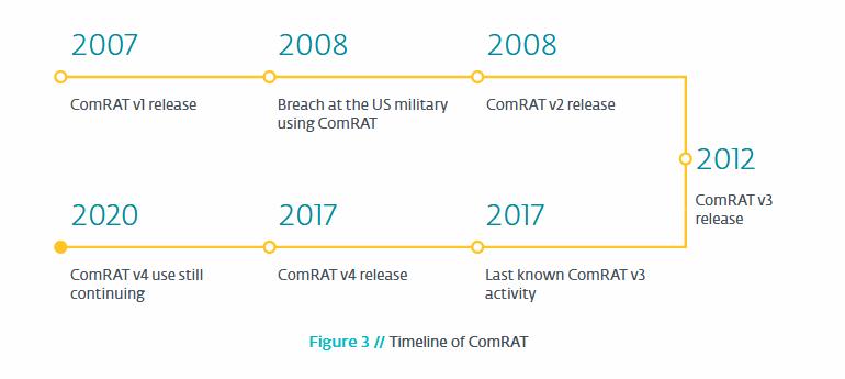 comrat-timeline.png