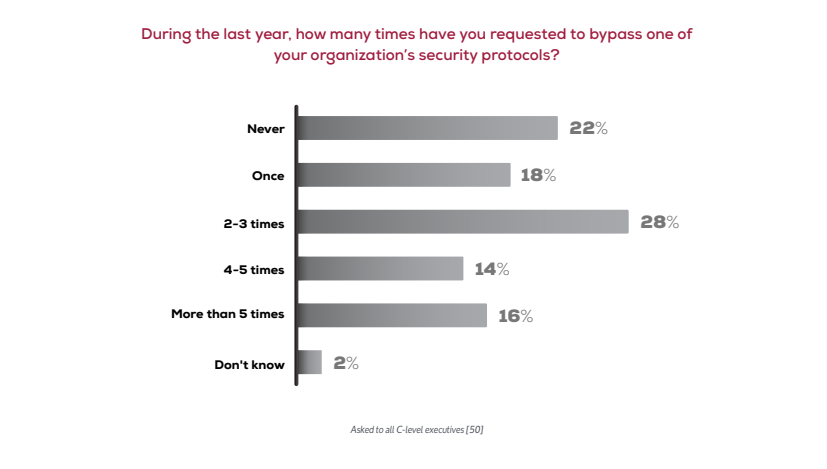 CXOs are the weakest link in mobile device security