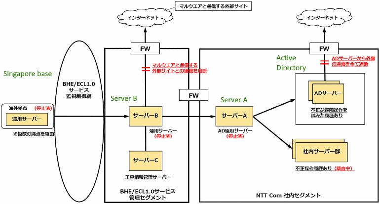 ntt-graph.png