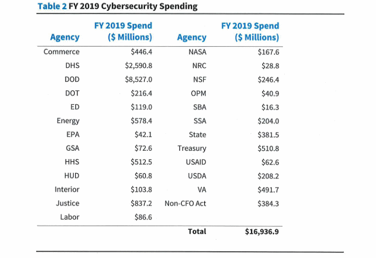 fisma-spending.png