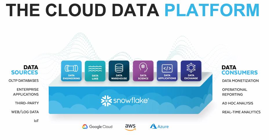 snowflake-cloud-data-platform.png