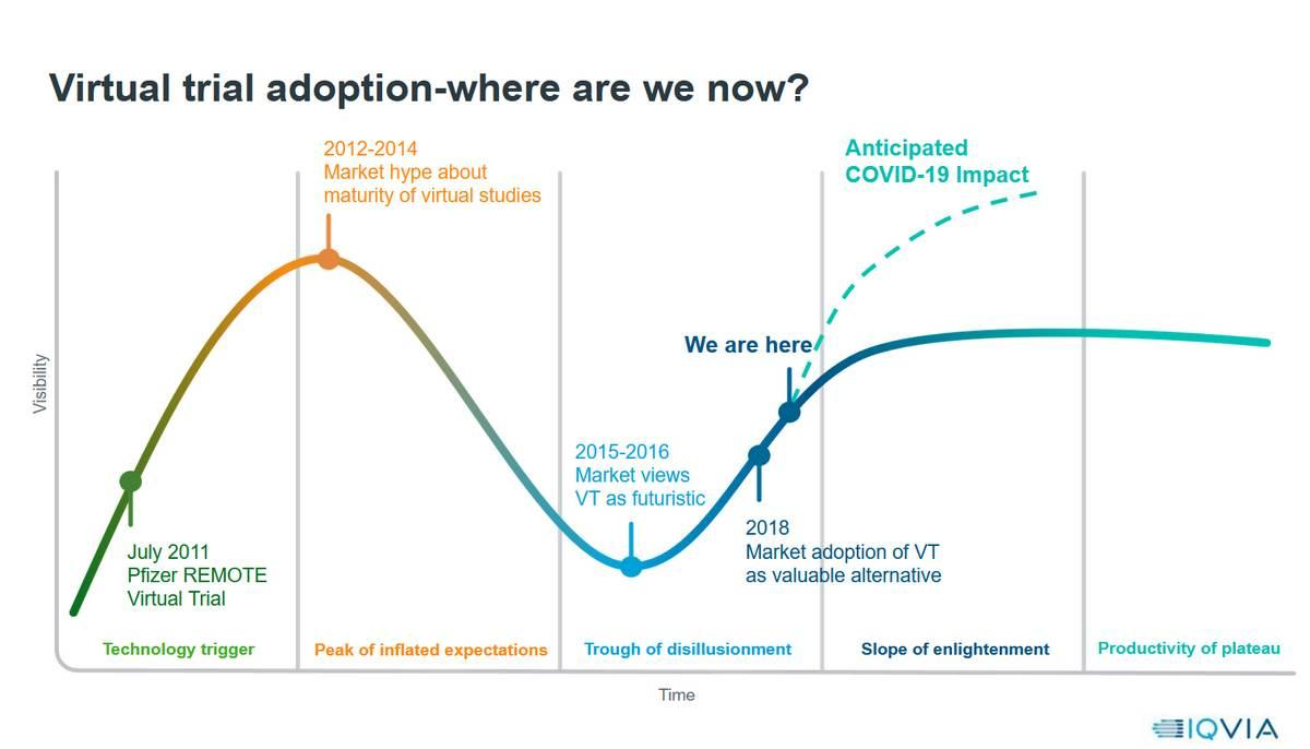 200519-virtual-trials-conference-01-iqvia-adoption-curve.jpg