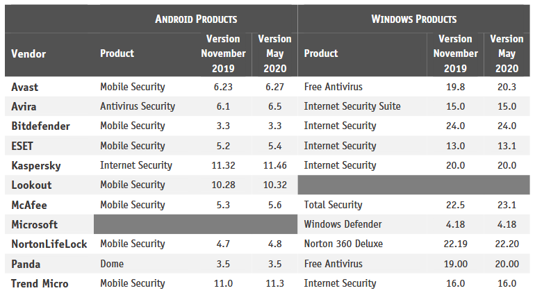 stalkerware-tested-products.png