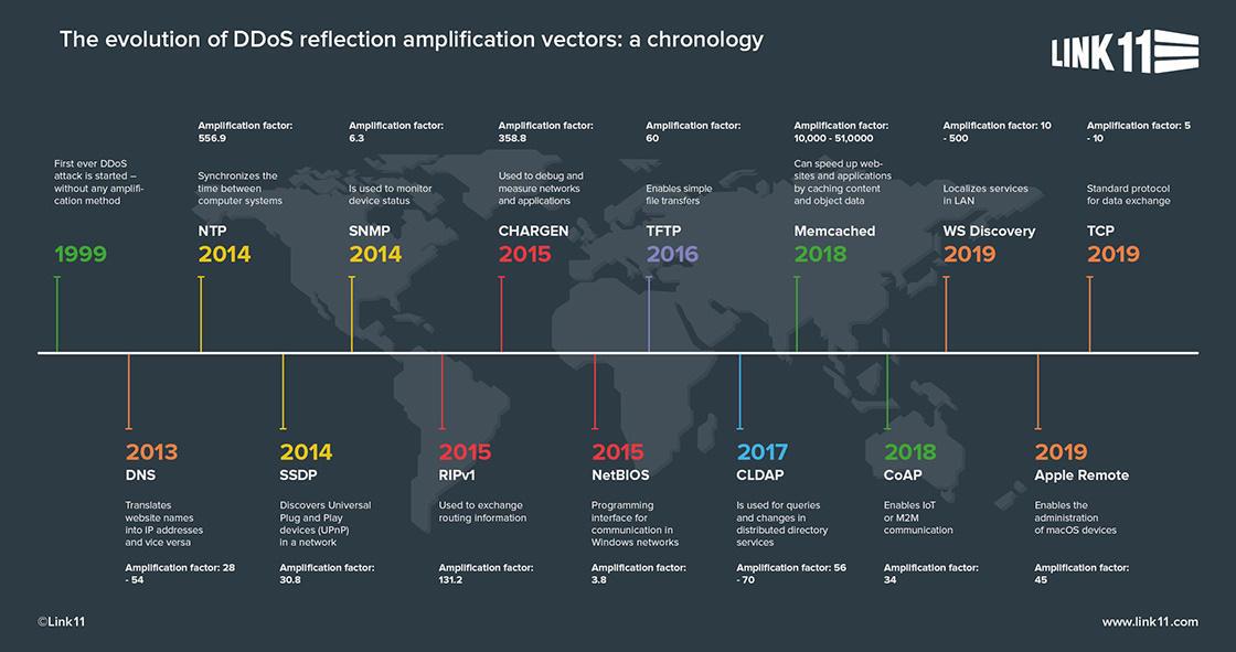 ddos-reflection-amplification-vectors-timeline-en.jpg
