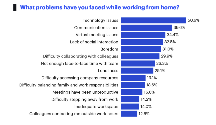 Over half of employees frustrated by remote tech issues during COVID-19 lockdown zdnet