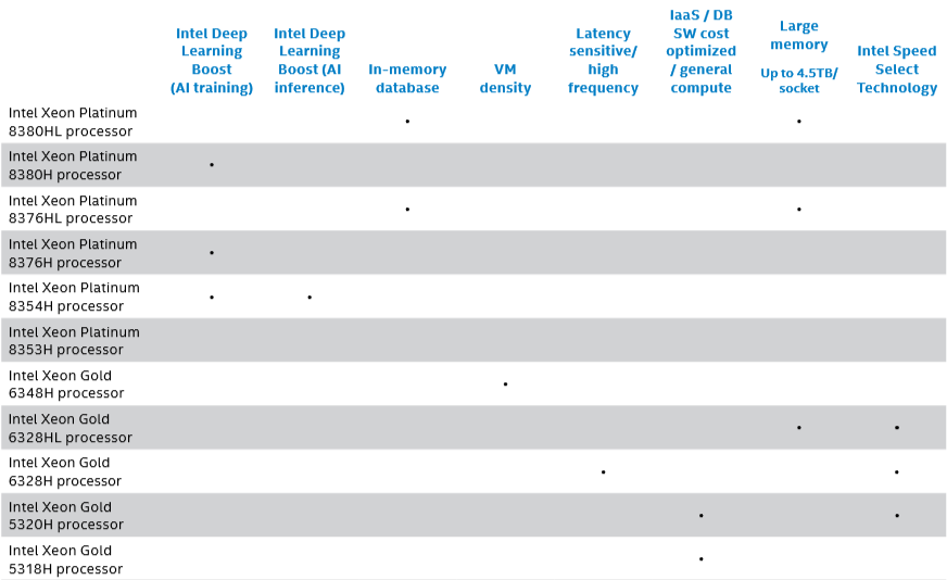 3rd-gen-intel-xeon-scalable-processor-workload-guidance.png