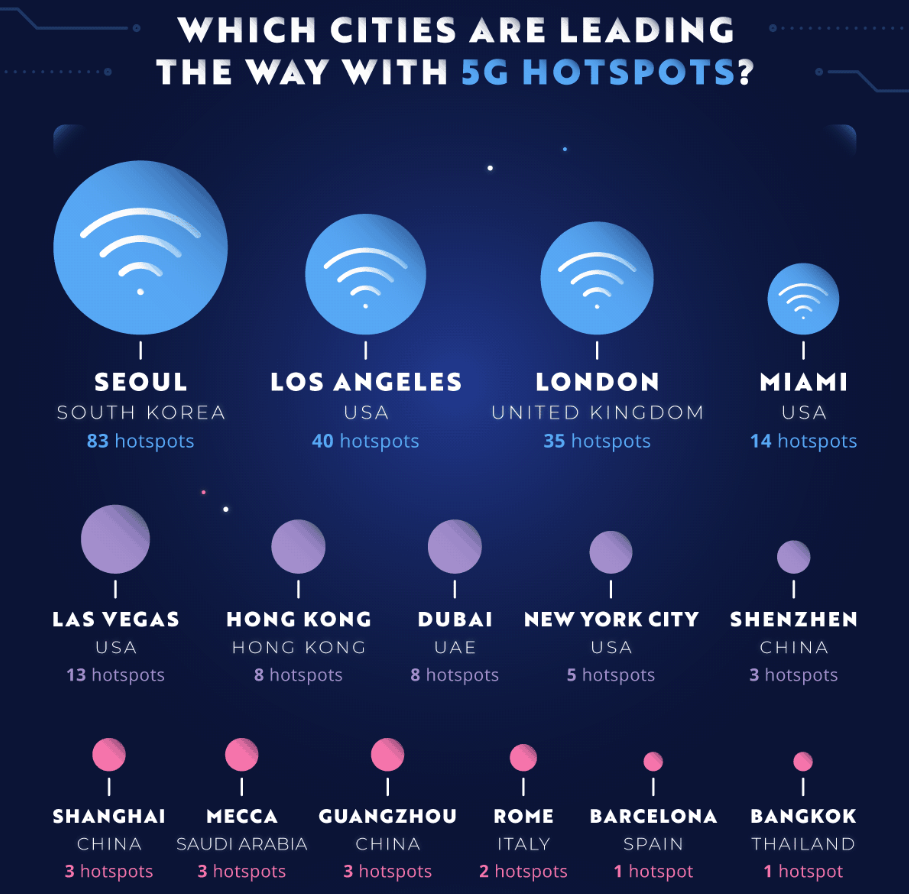 New York - one of the most internet friendly cities in the world zdnet