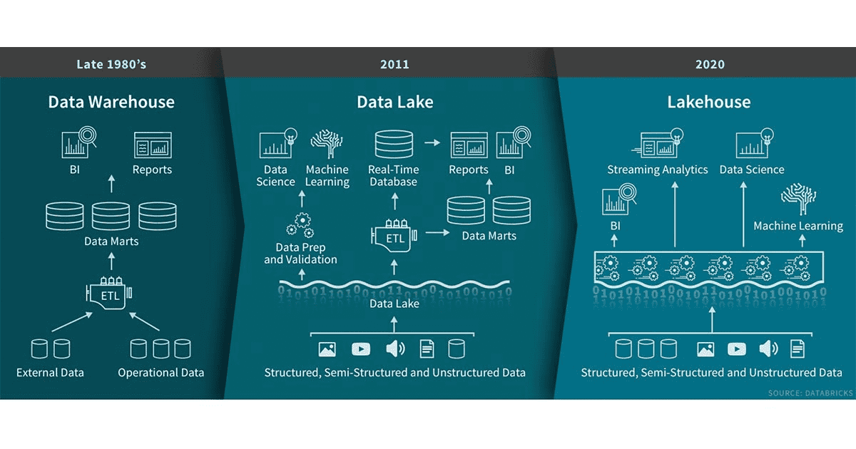 data-lakehouse.png