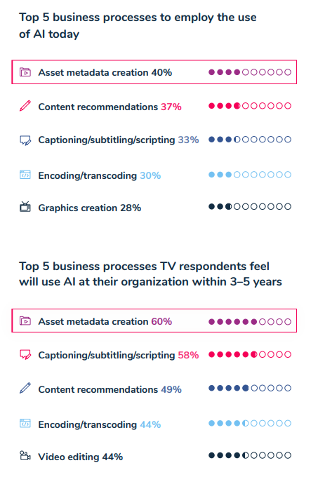 Two in three CEOs are in the driver's seat for AI adoption according to report zdnet