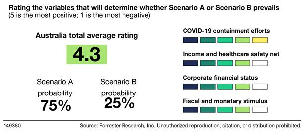 forrester-tech-market-outlook.png