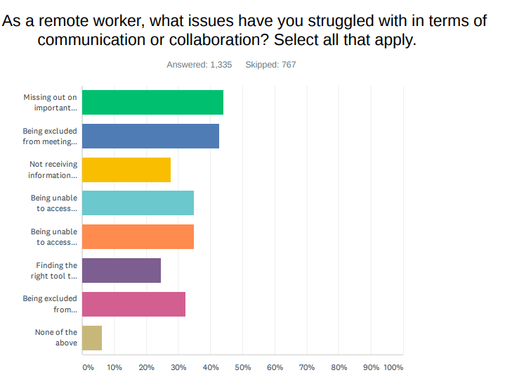 Most of us avoid posting on social media in case our co-workers see what we post zdnet