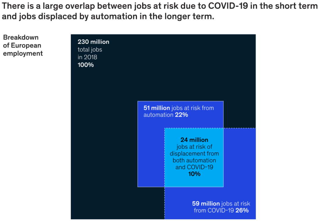 mckinsey-jobs-at-risk-of-automation.png