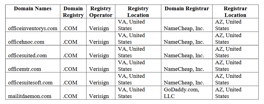 msft-domains.png