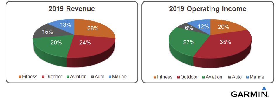 garmin-2019-revenue.png