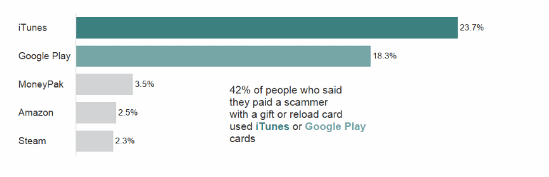 ftc-itunes-gift-cards.png