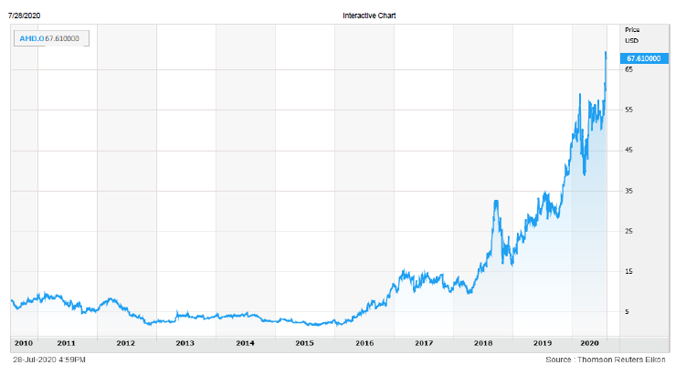 amd-stock-chart-072820.png
