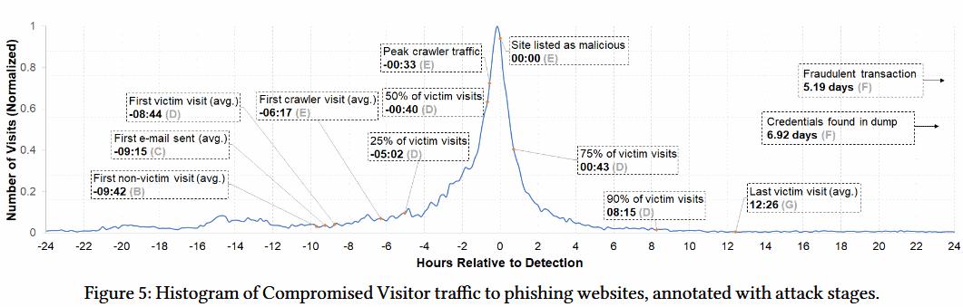 phishing-histogram.png