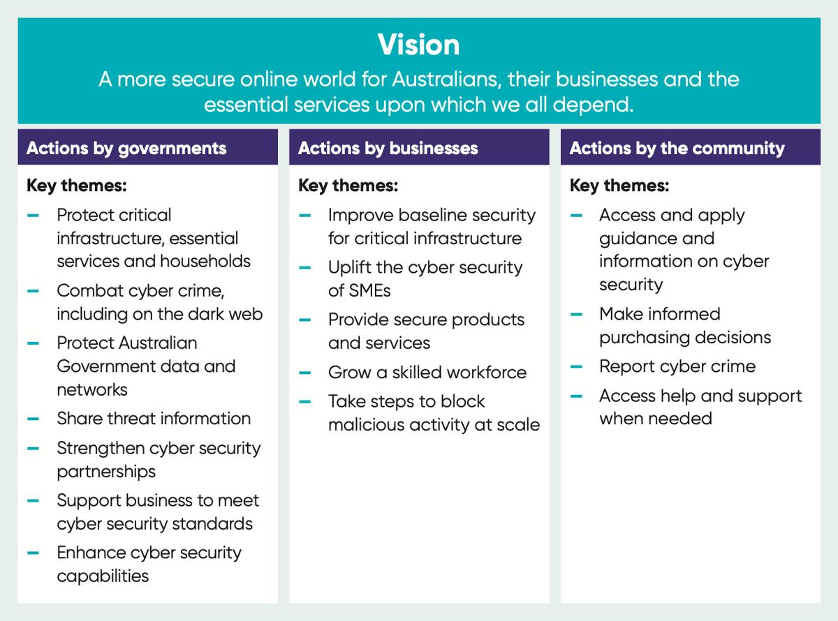 australian-cyber-strategy-figure2.png