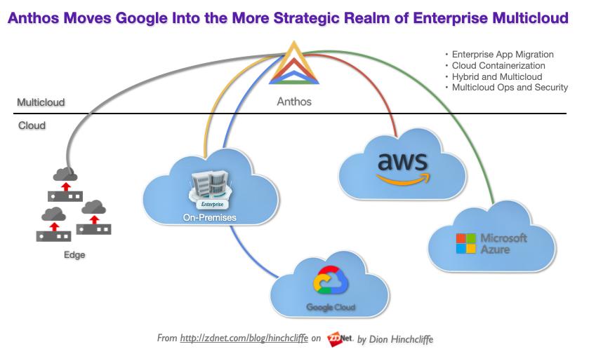 google-cloud-anthos-aws-azure-edge-multicloud.png