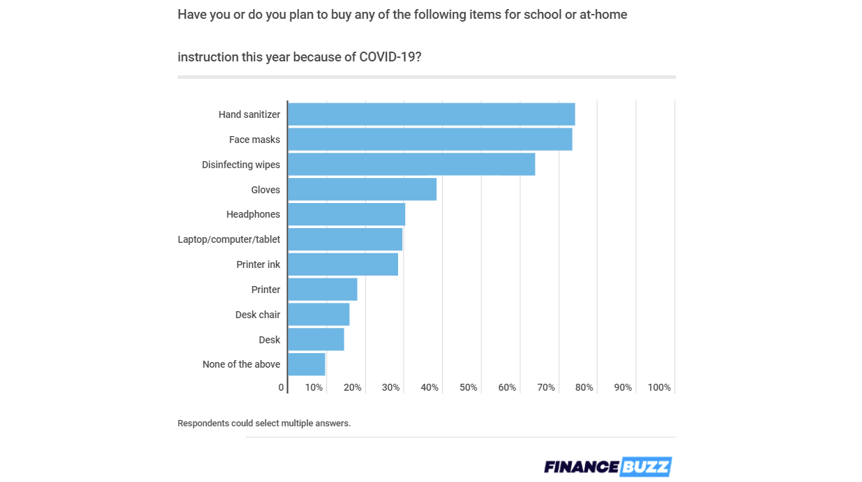 Pandemic back-to-school shoppers plan to spend more on tech zdnet
