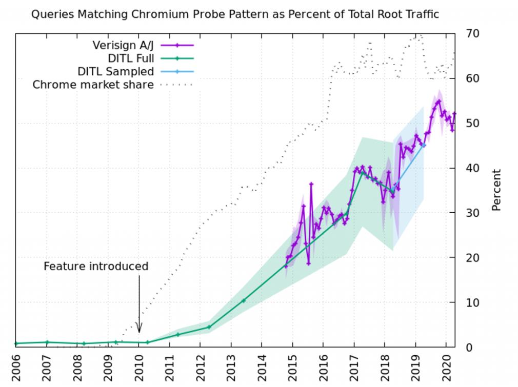 dns-hijacking-chrome-root-servers.png